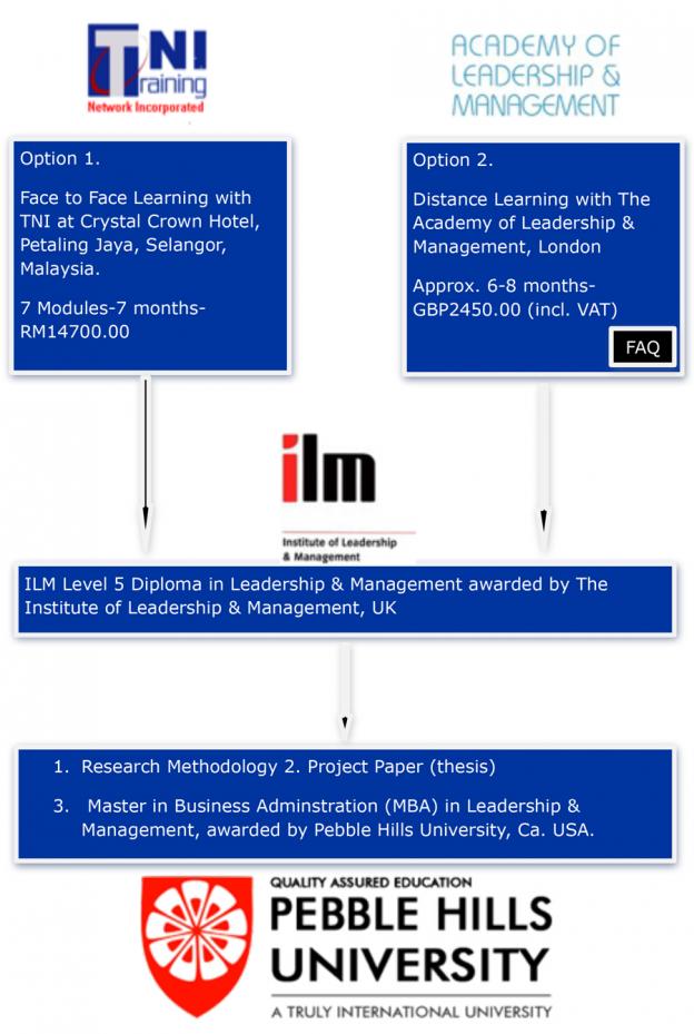 MBA-chart_TNI